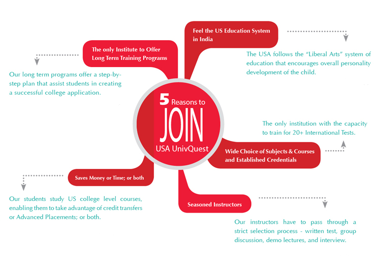 5 Reasons to join USA UnivQuest
